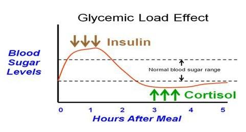 glycemic-load-effect1