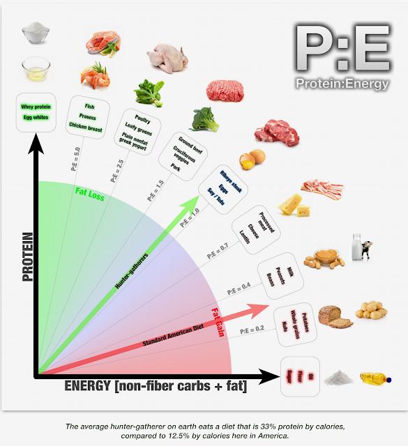 P.E diet